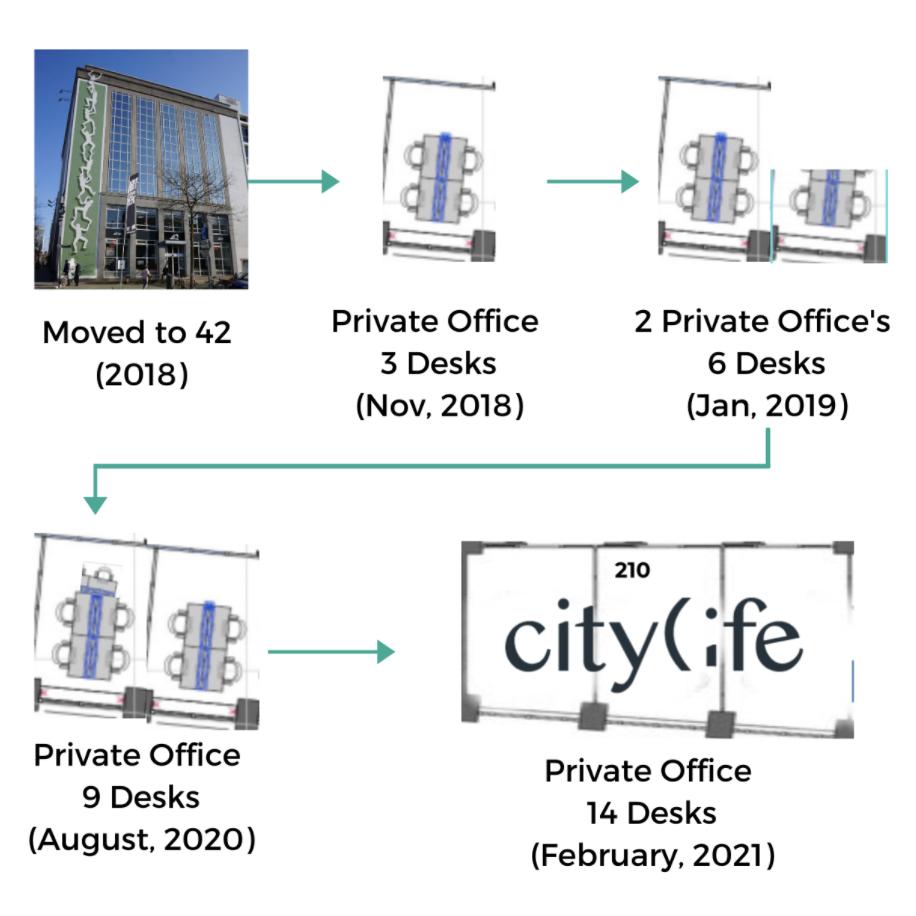 42workspace citylife journey