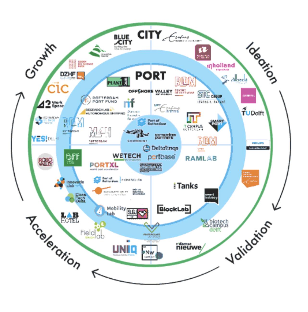 Tech Ecosystem in Rotterdam